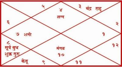 Service Provider of Kundli Haridwar Uttarakhand